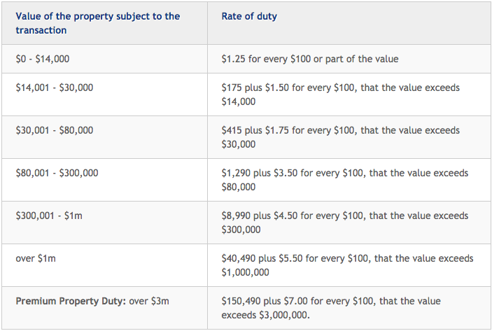 nsw-stamp-duty-rates