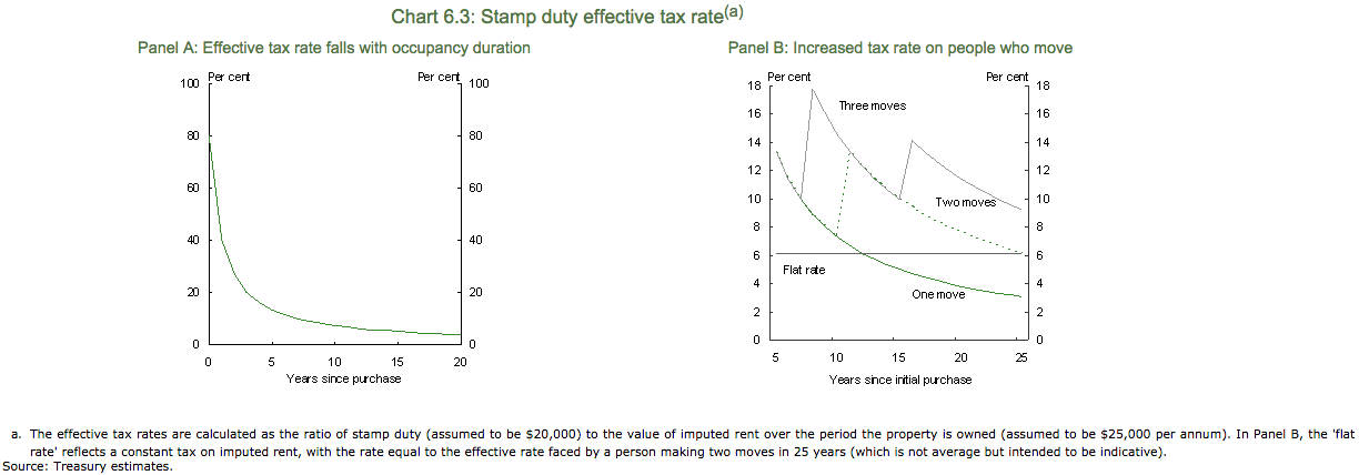 effective-tax-rate-stamp-duty